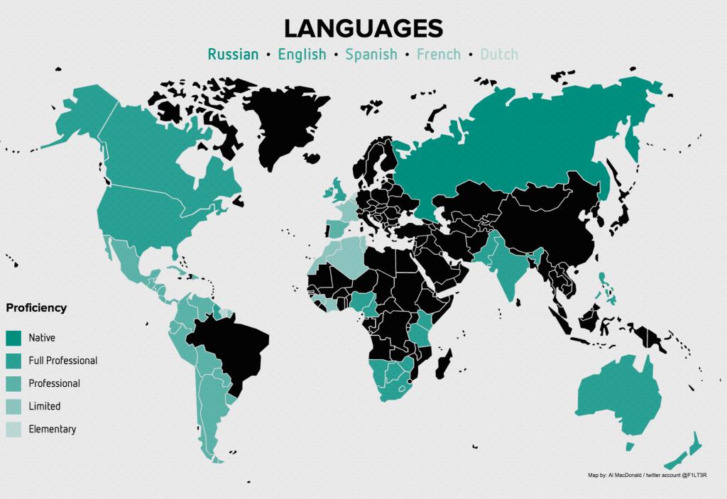 my-languages